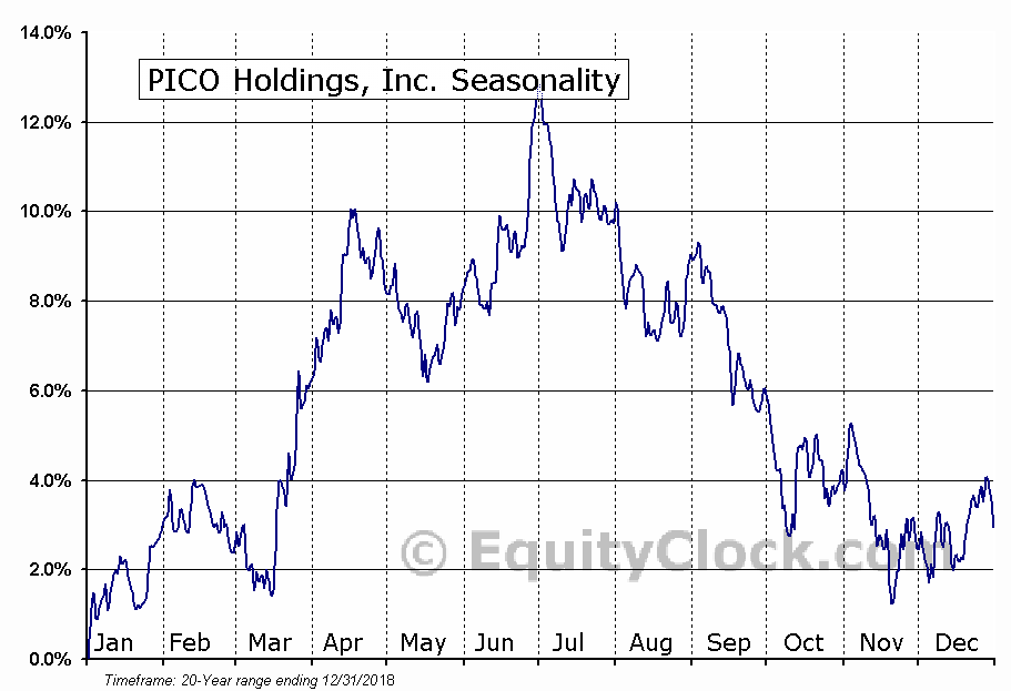 PICO Holdings, Inc. (NASD:PICO) Seasonal Chart