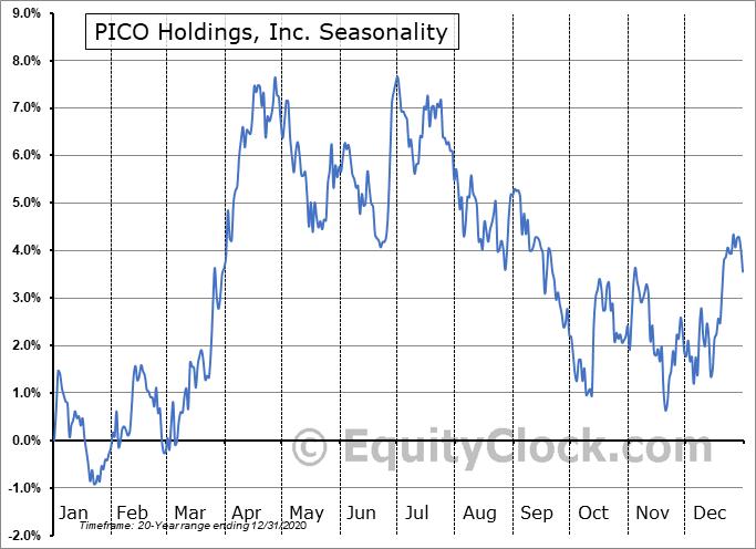 PICO Holdings, Inc. (NASD:PICO) Seasonal Chart