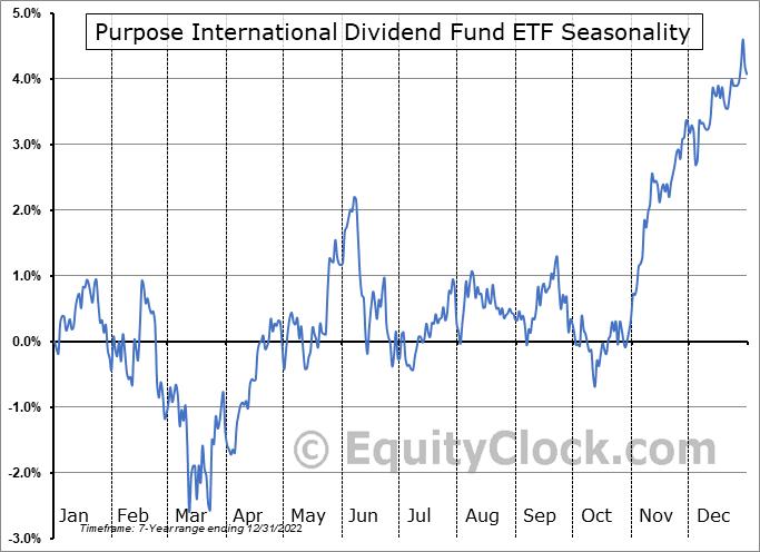 Purpose International Dividend Fund ETF (TSE:PID.TO) Seasonal Chart