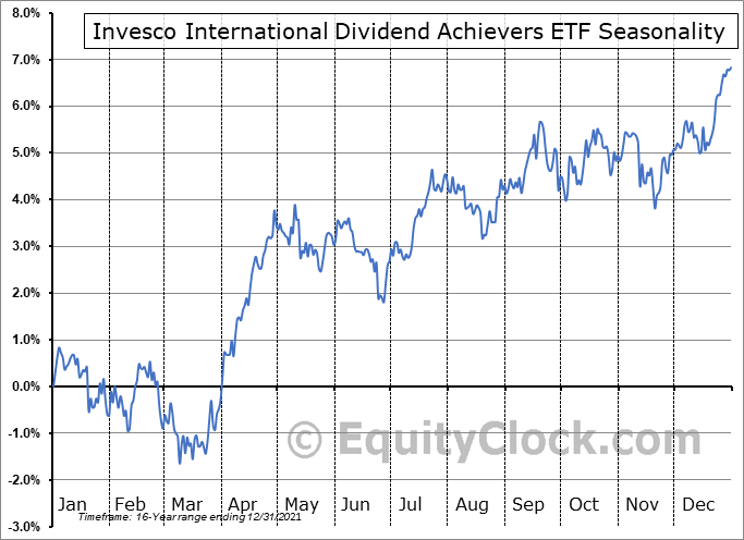 Invesco International Dividend Achievers ETF (NASD:PID) Seasonal Chart