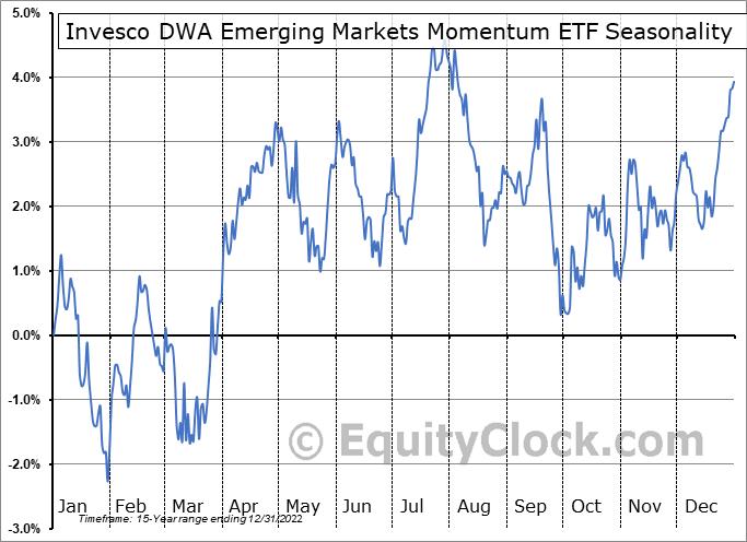 Invesco DWA Emerging Markets Momentum ETF (NASD:PIE) Seasonal Chart