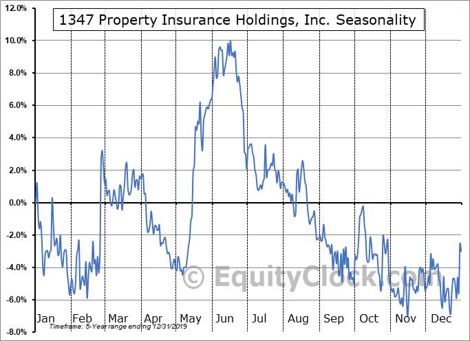 1347 Property Insurance Holdings, Inc. (NASD:PIH) Seasonal Chart