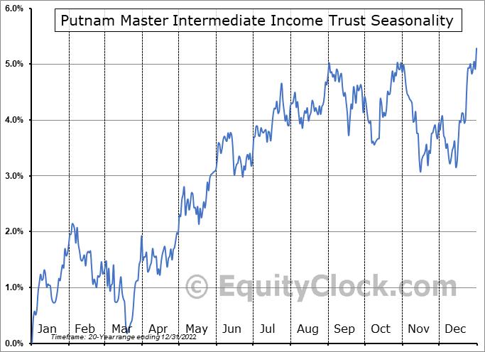 Putnam Master Intermediate Income Trust (NYSE:PIM) Seasonal Chart