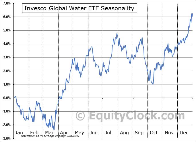 Invesco Global Water ETF (NASD:PIO) Seasonal Chart