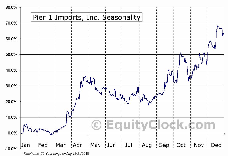 Pier 1 Imports, Inc. (NYSE:PIR) Seasonal Chart