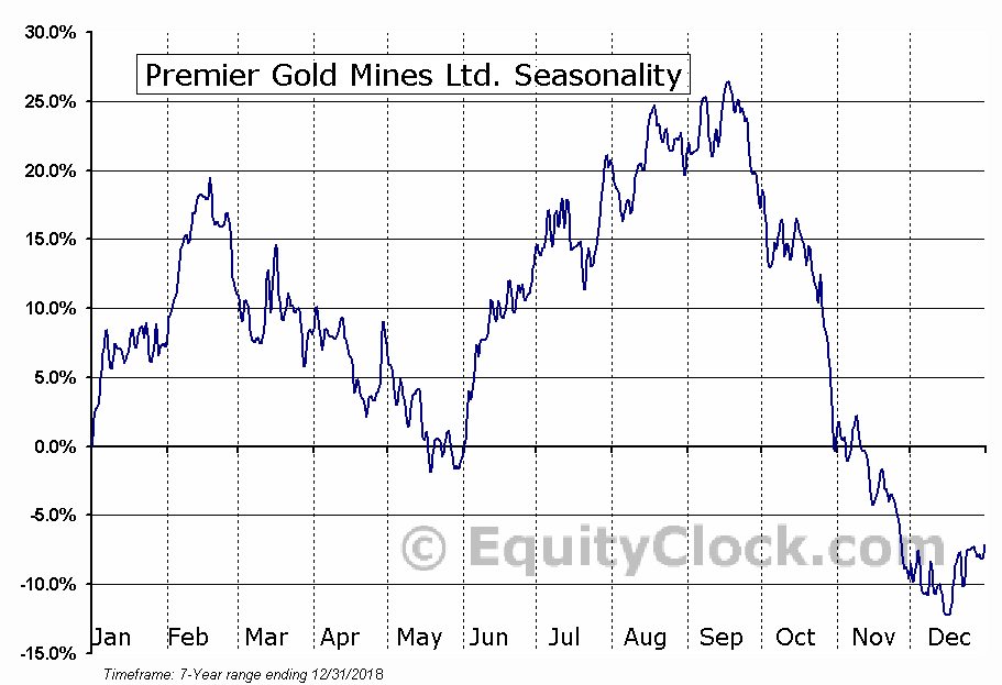 Premier Gold Mines Ltd. (OTCMKT:PIRGF) Seasonal Chart