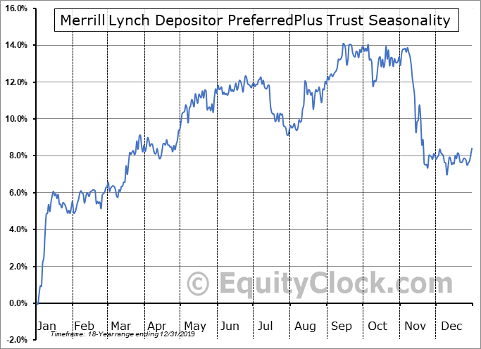Merrill Lynch Depositor PreferredPlus Trust (NYSE:PIY) Seasonal Chart