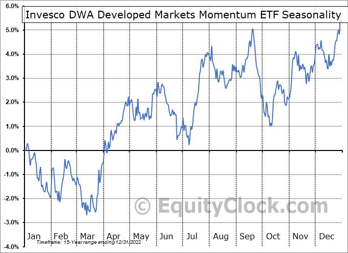 Invesco DWA Developed Markets Momentum ETF (NASD:PIZ) Seasonal Chart
