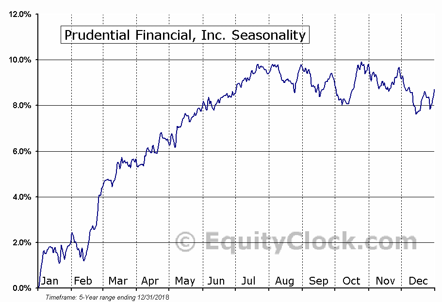 Prudential Financial, Inc. (NYSE:PJH) Seasonal Chart