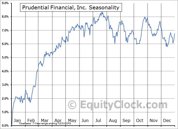 Prudential Financial, Inc. (NYSE:PJH) Seasonal Chart