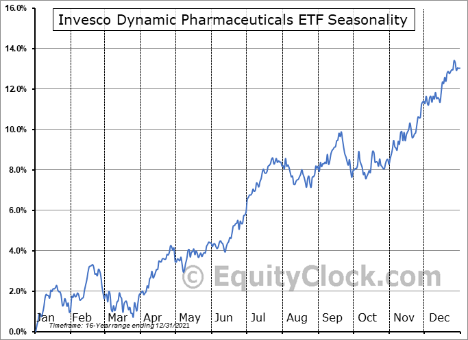 Invesco Dynamic Pharmaceuticals ETF (NYSE:PJP) Seasonal Chart