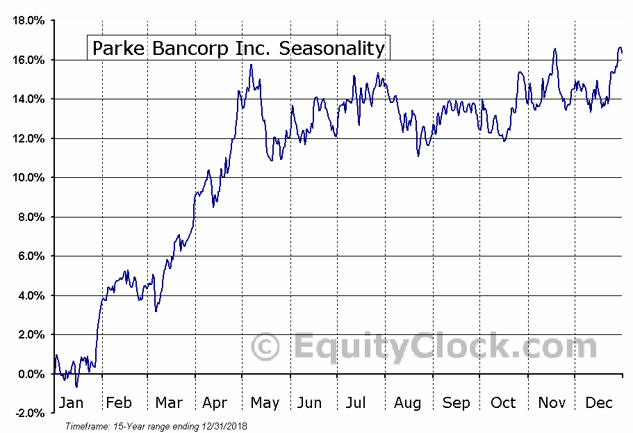 Parke Bancorp Inc. (NASD:PKBK) Seasonal Chart