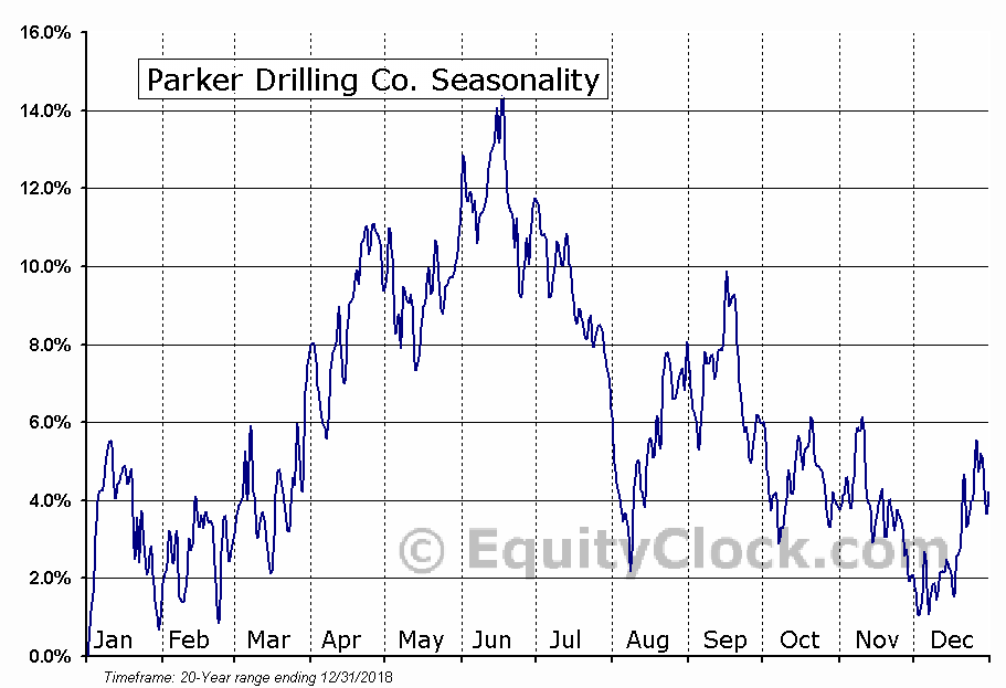 Parker Drilling Co. (OTCMKT:PKDSQ) Seasonal Chart