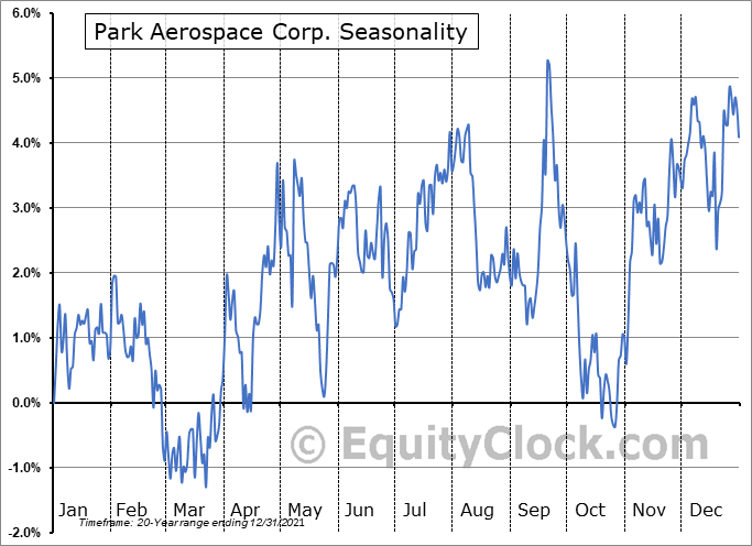 Park Electrochemical Corp. (NYSE:PKE) Seasonal Chart