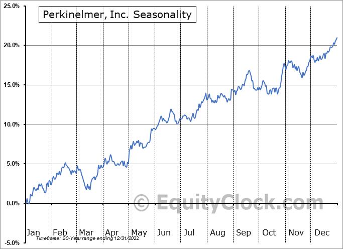Perkinelmer, Inc. (NYSE:PKI) Seasonal Chart