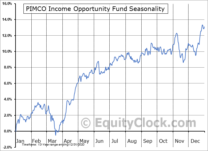 PIMCO Income Opportunity Fund (NYSE:PKO) Seasonal Chart