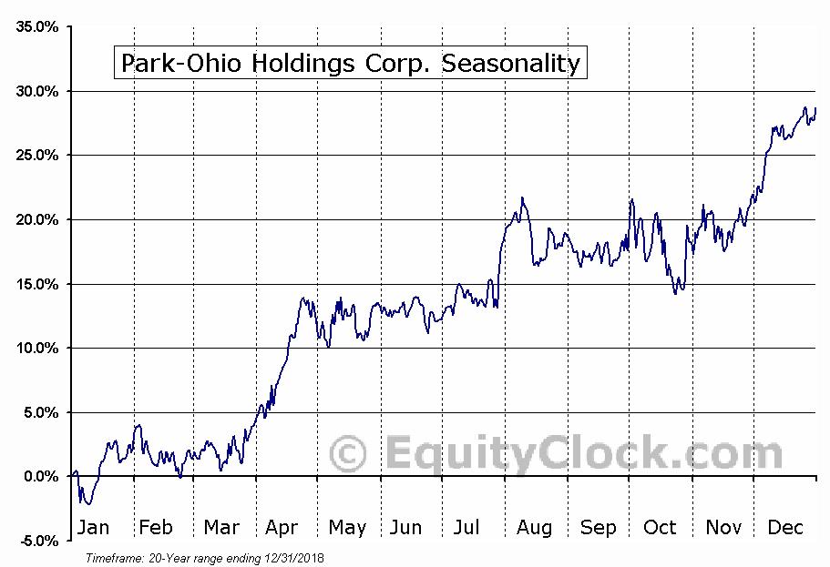 Park-Ohio Holdings Corp. (NASD:PKOH) Seasonal Chart