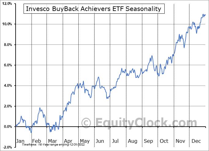 Invesco BuyBack Achievers ETF (NASD:PKW) Seasonal Chart