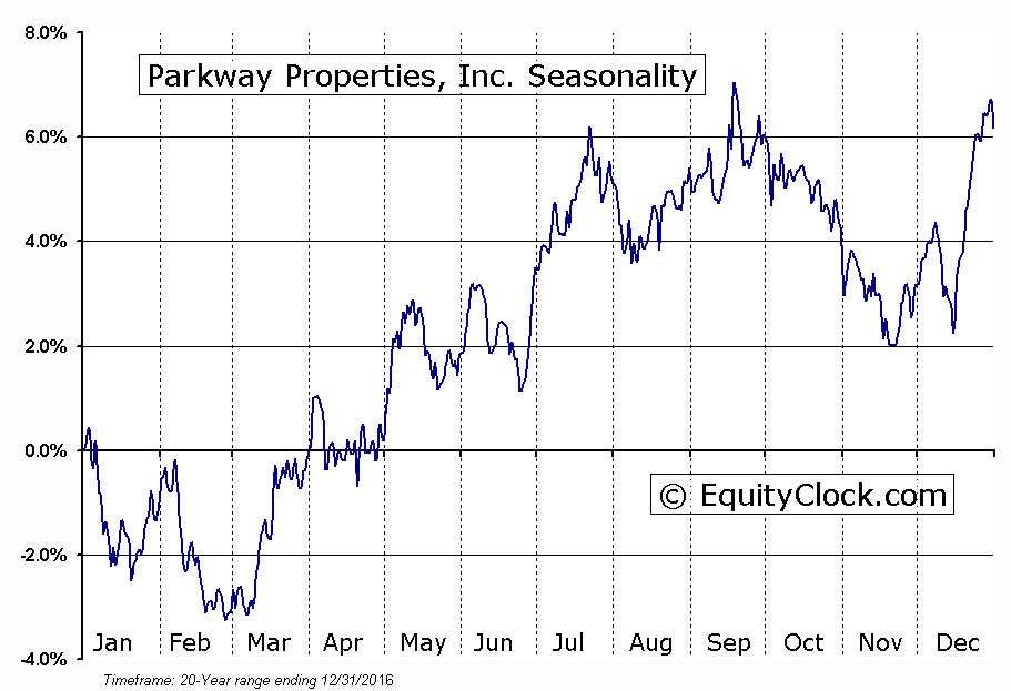 Parkway Properties, Inc. (NYSE:PKY) Seasonal Chart