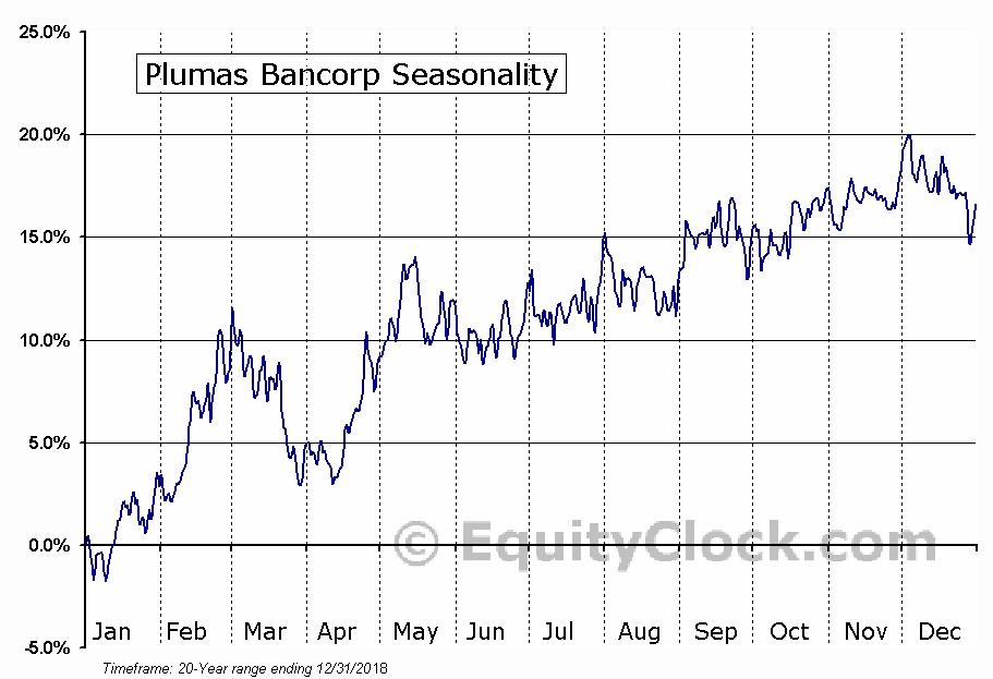 Plumas Bancorp (NASD:PLBC) Seasonal Chart