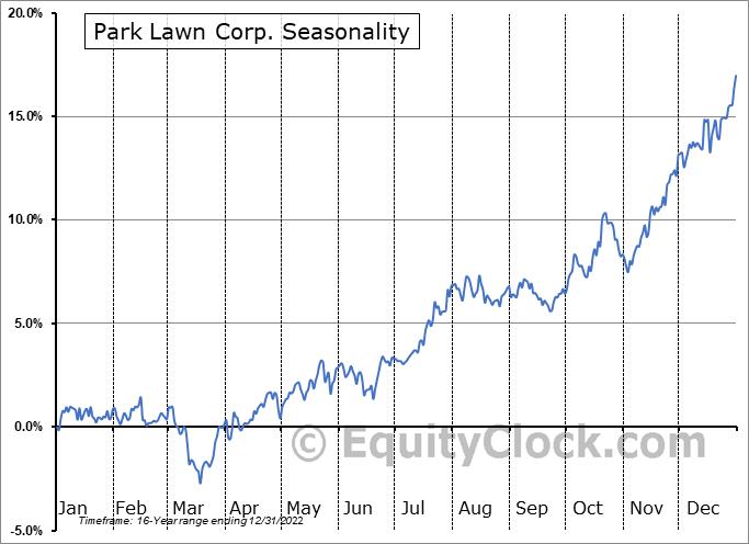 Park Lawn Corp. (TSE:PLC.TO) Seasonal Chart