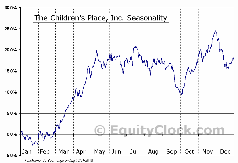 The Children's Place, Inc. (NASD:PLCE) Seasonal Chart