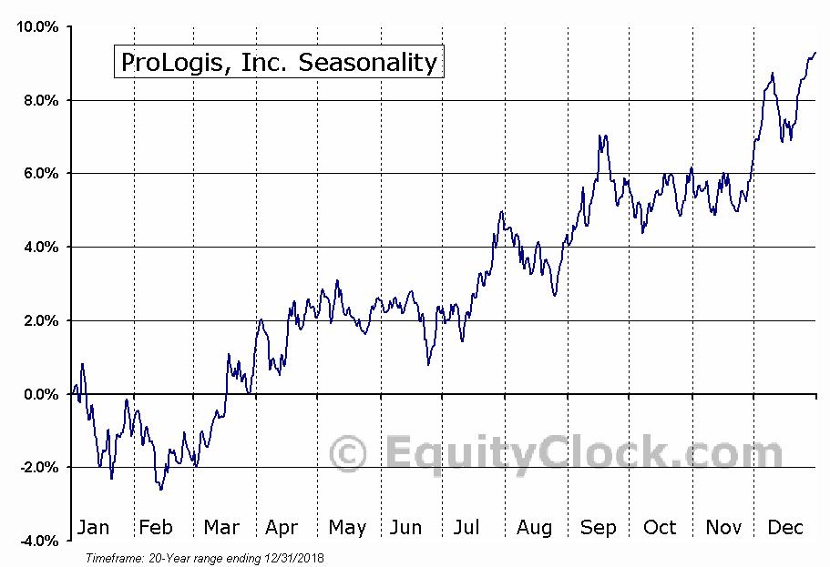 ProLogis  (NYSE:PLD) Seasonal Chart