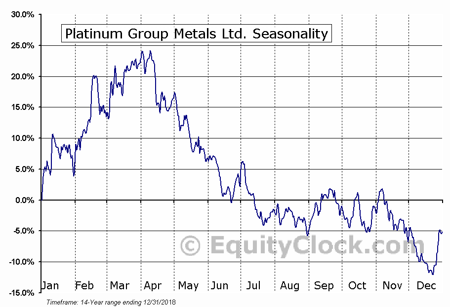 Platinum Group Metals Ltd. (AMEX:PLG) Seasonal Chart