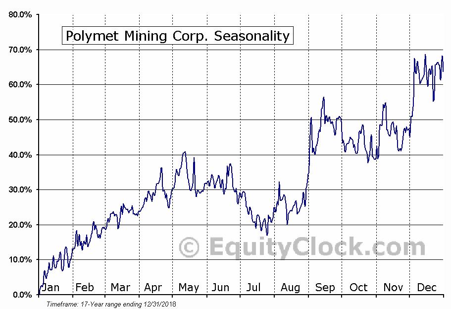 Polymet Mining Corp. (AMEX:PLM) Seasonal Chart