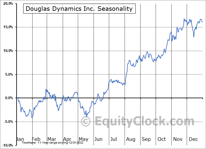 Douglas Dynamics Inc. (NYSE:PLOW) Seasonal Chart