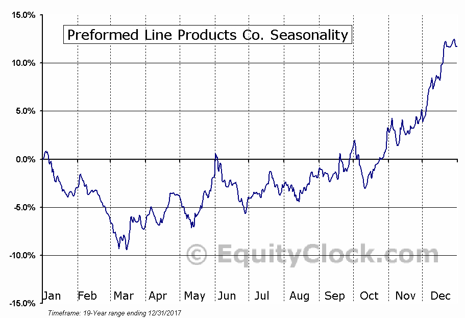 Preformed Line Products Co. (NASD:PLPC) Seasonal Chart