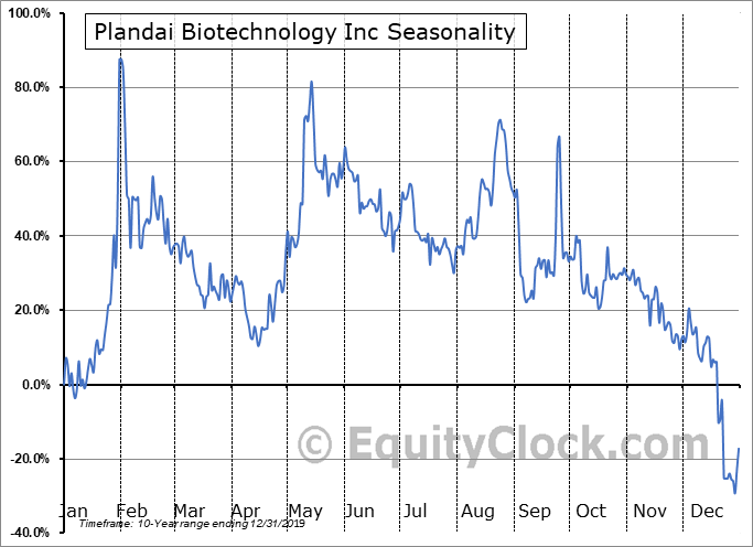 Plandai Biotechnology, Inc. (OTCMKT:PLPL) Seasonal Chart