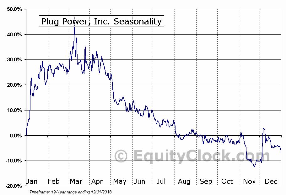 Plug Power, Inc. (NASD:PLUG) Seasonal Chart