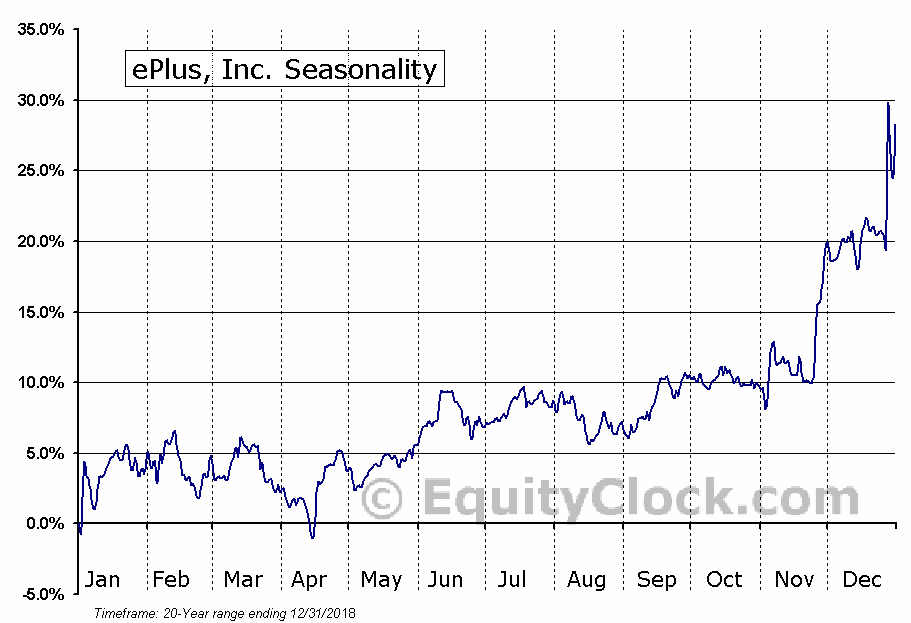 ePlus, Inc. (NASD:PLUS) Seasonal Chart
