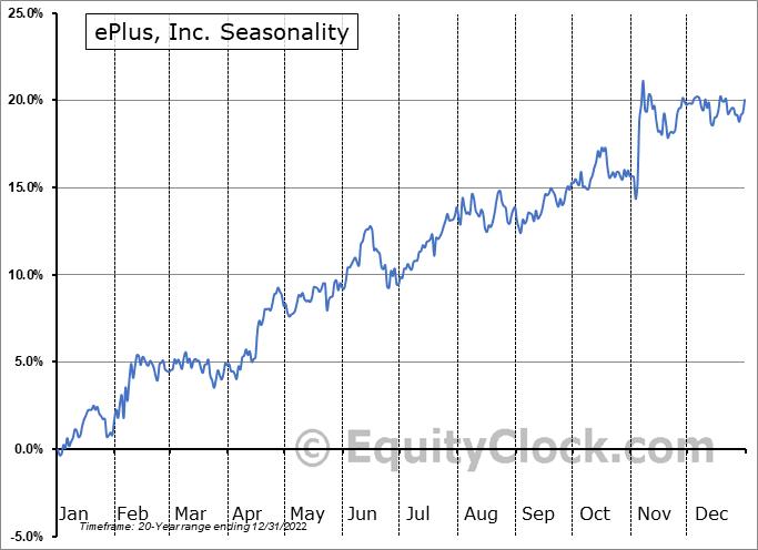 ePlus, Inc. (NASD:PLUS) Seasonal Chart