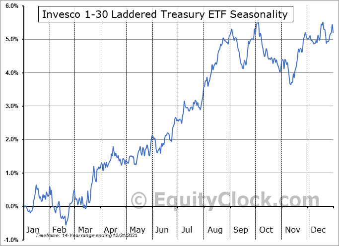 Invesco 1-30 Laddered Treasury ETF (NASD:PLW) Seasonal Chart