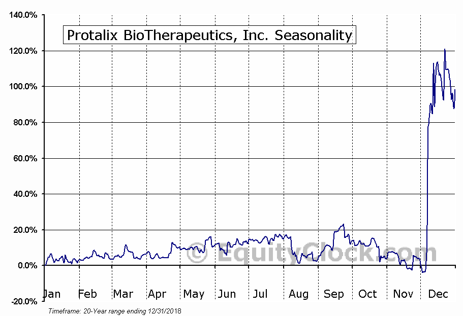 Protalix BioTherapeutics, Inc. (AMEX:PLX) Seasonal Chart