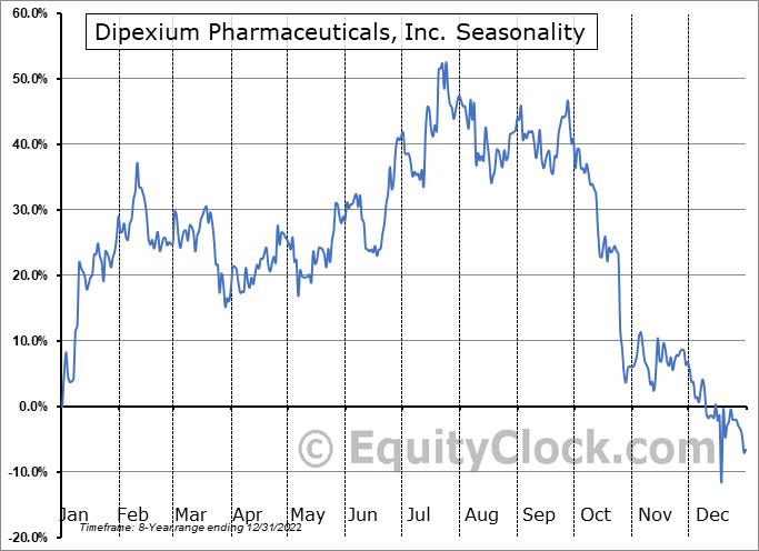 Dipexium Pharmaceuticals, Inc. (NASD:PLXP) Seasonal Chart