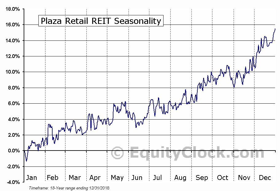 Plaza Retail REIT (TSE:PLZ.UN) Seasonal Chart