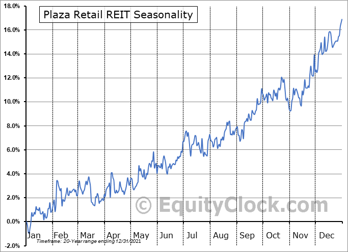 Plaza Retail REIT (TSE:PLZ/UN.TO) Seasonal Chart