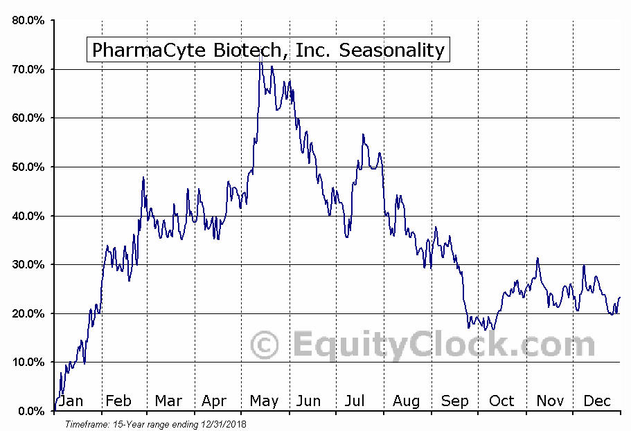 PharmaCyte Biotech, Inc. (OTCMKT:PMCB) Seasonal Chart