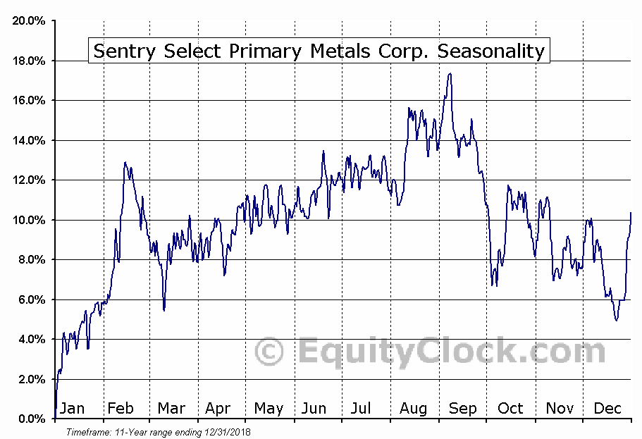 Sentry Select Primary Metals Corp. (TSE:PME.TO) Seasonal Chart