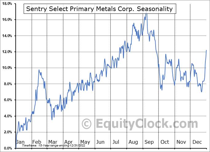 Sentry Select Primary Metals Corp. (TSE:PME.TO) Seasonal Chart