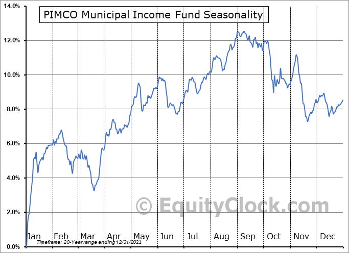 PIMCO Municipal Income Fund (NYSE:PMF) Seasonal Chart
