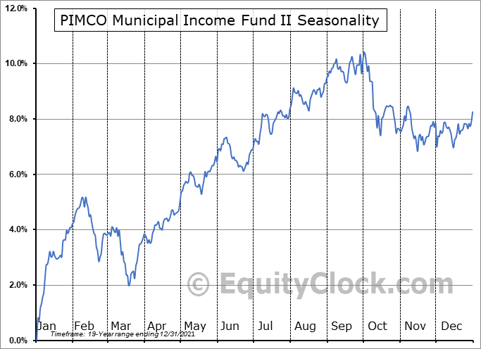 PIMCO Municipal Income Fund II (NYSE:PML) Seasonal Chart