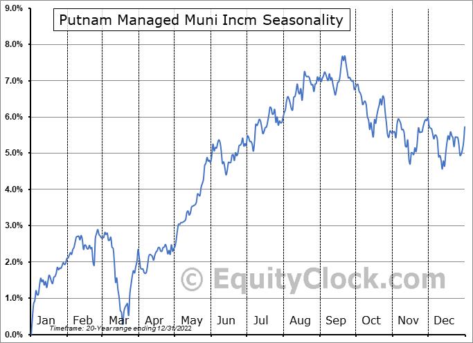 Putnam Managed Muni Incm (NYSE:PMM) Seasonal Chart