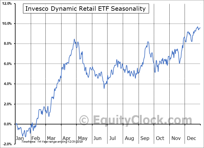 Invesco Dynamic Retail ETF (NYSE:PMR) Seasonal Chart