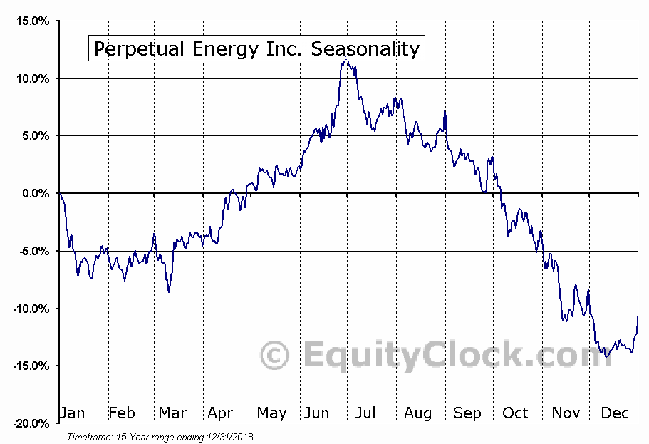 Perpetual Energy Inc. (TSE:PMT.TO) Seasonal Chart