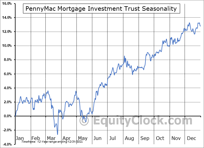 PennyMac Mortgage Investment Trust (NYSE:PMT) Seasonal Chart