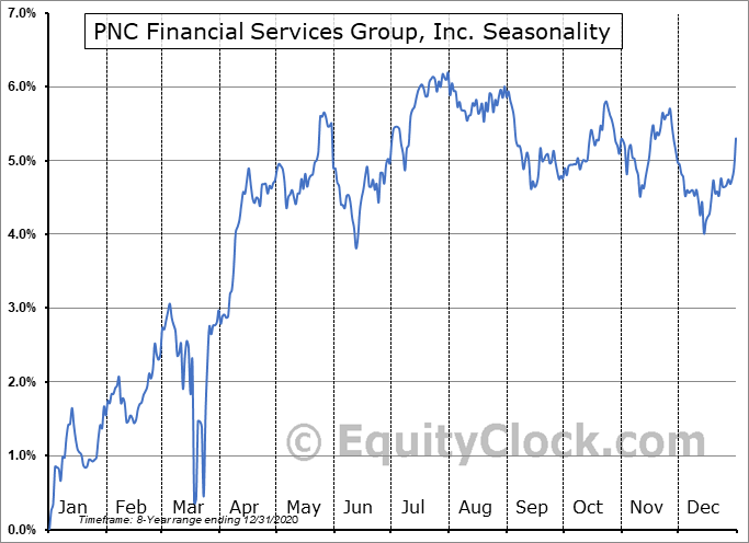 PNC Financial Services Group, Inc. (NYSE:PNC-PP) Seasonal Chart